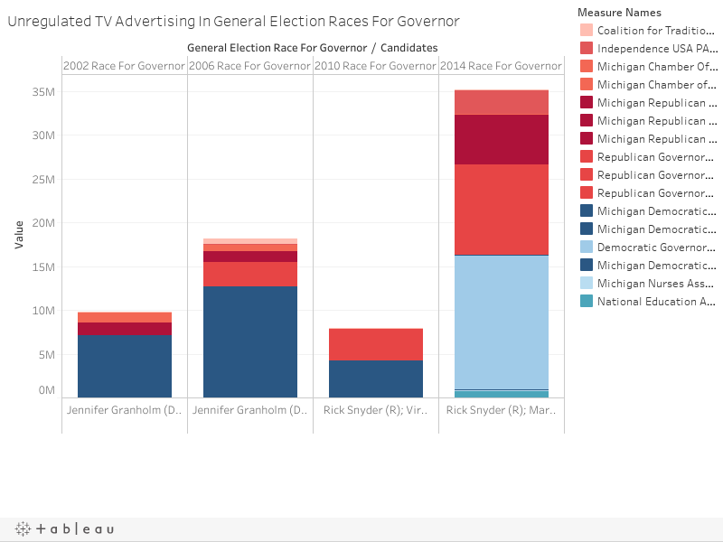 Unregulated TV Advertising In General Election Races For Governor