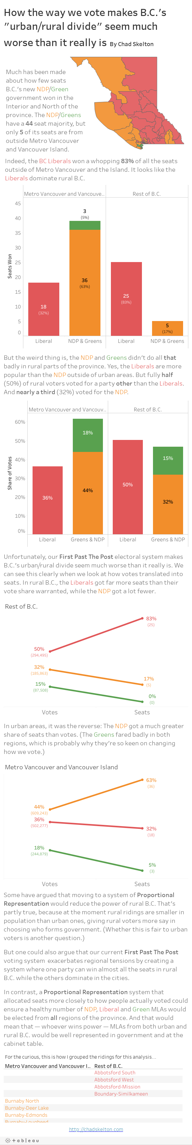 "How the way we vote makes B.C.'s ""urban/rural divide"" seem much worse than it really is By Chad Skelton"