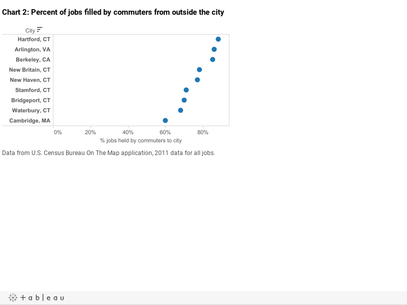 Chart 2: Percent of jobs filled by commuters from outside the city