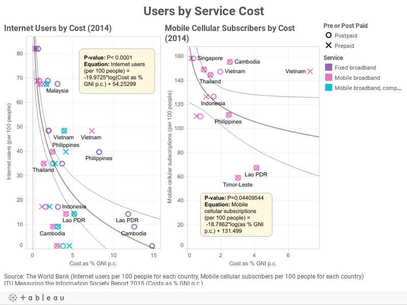 Users by Service Cost