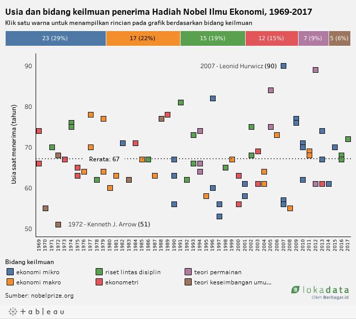 Usia dan bidang keilmuan penerima Hadiah Nobel Ilmu Ekonomi, 1969-2017 (desktop)