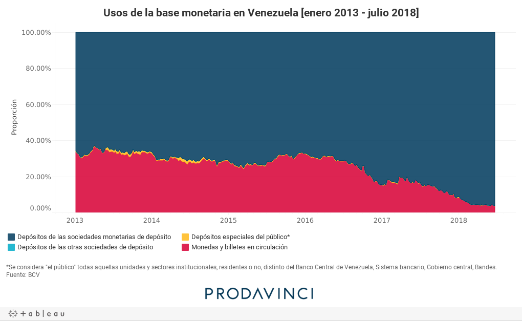 Usos de la base monetaria en Venezuela [enero 2013 - julio 2018]