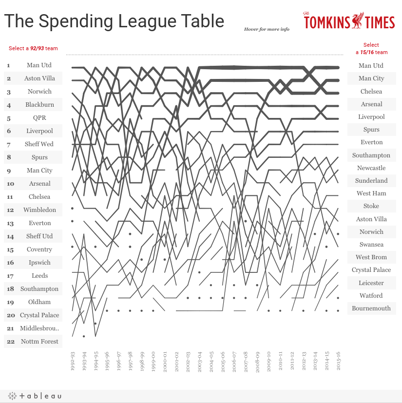 The Spending League