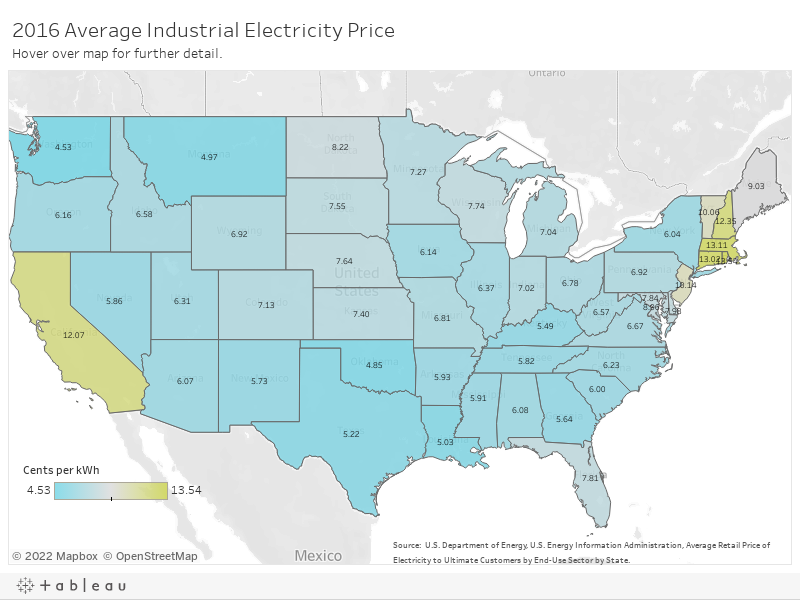 Utilities - Industrial Electric Price