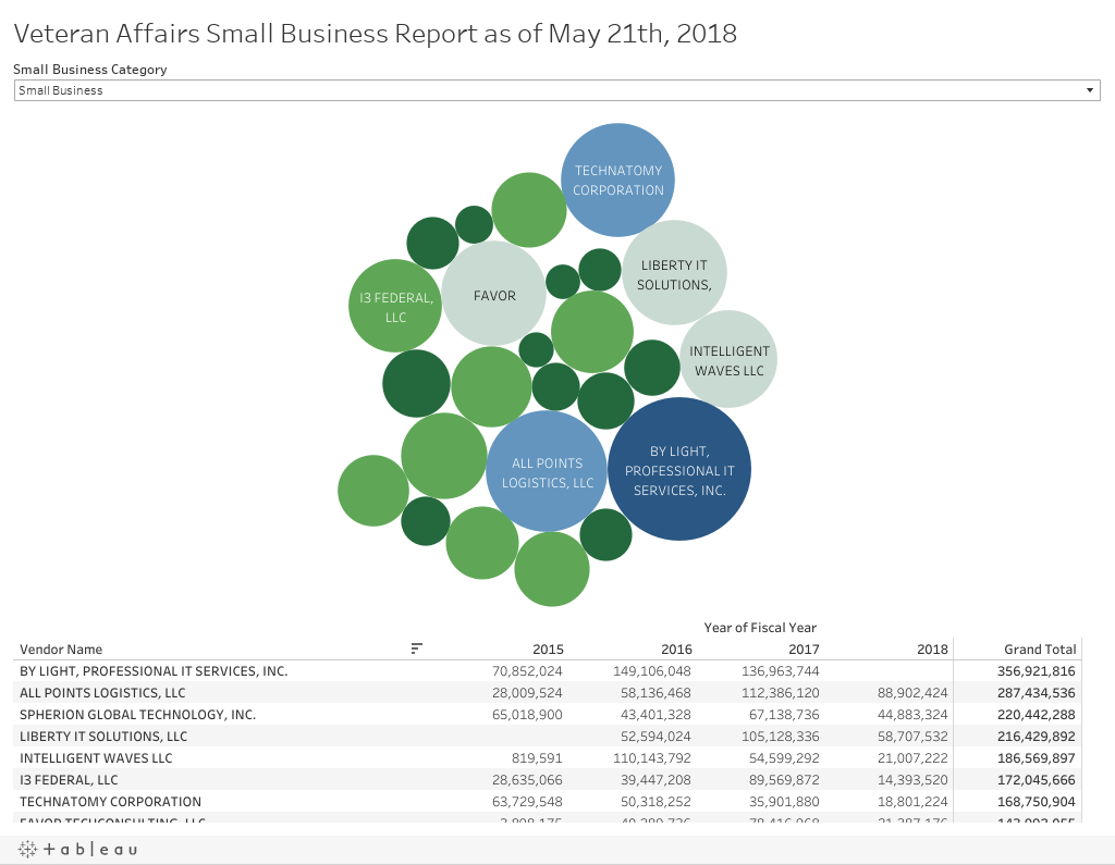 Veteran Affairs Small Business Report as of May 21th, 2018