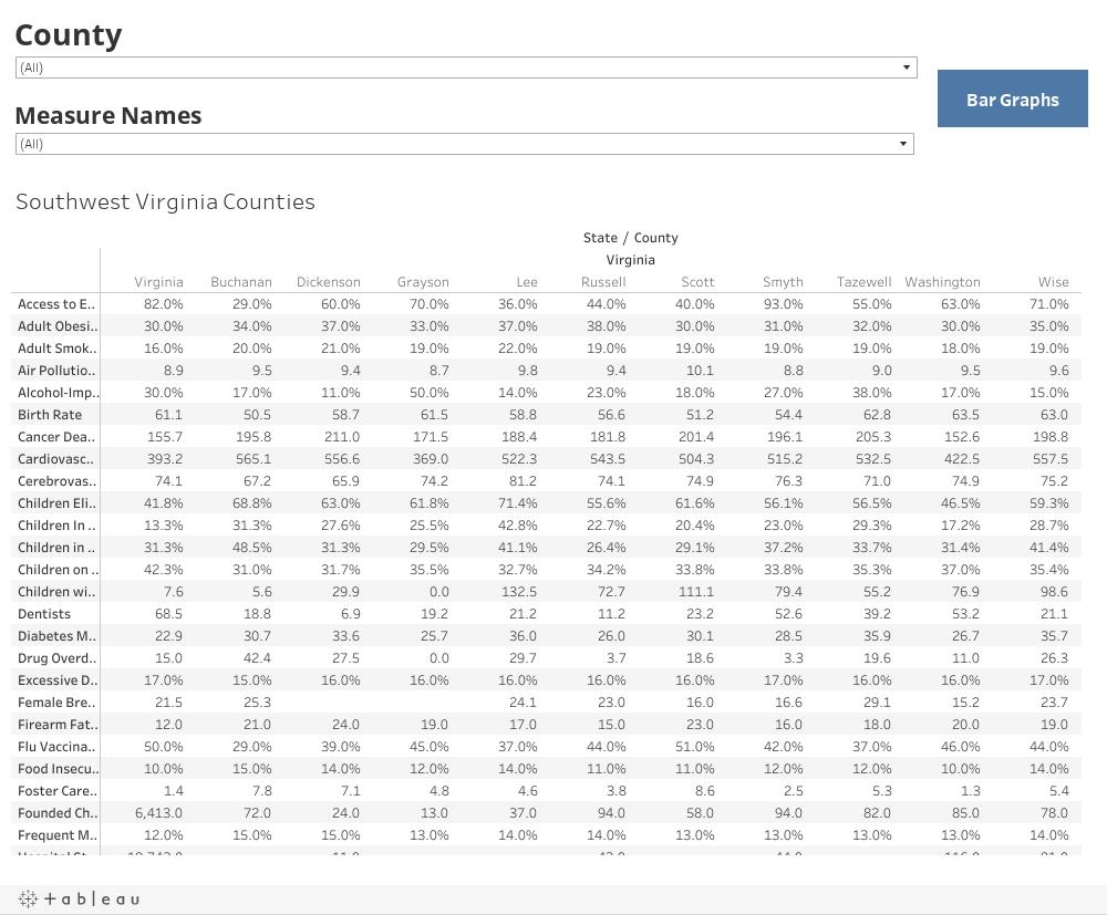 VA Counties Tables