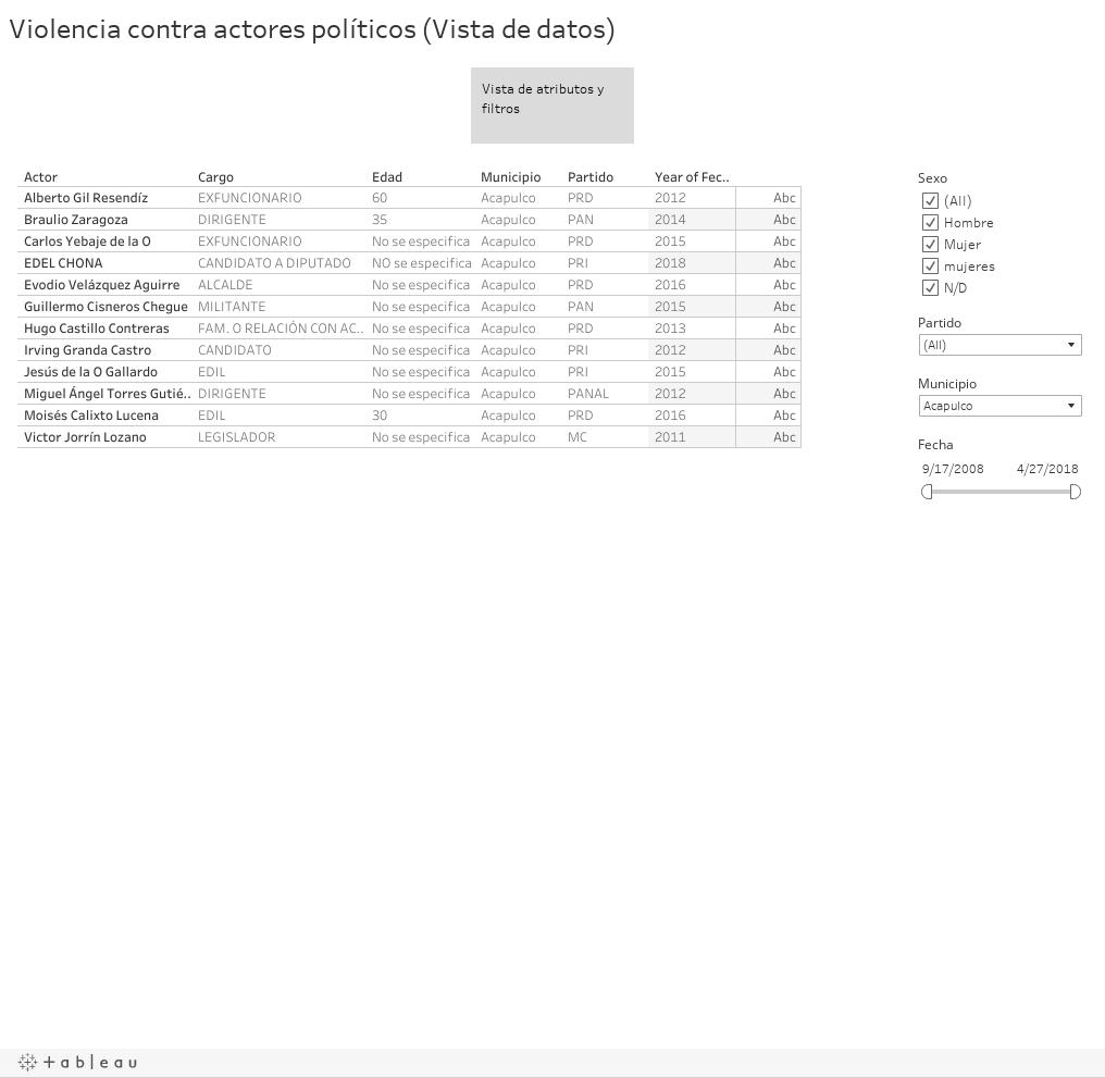 Violencia contra actores políticos (Vista de datos)