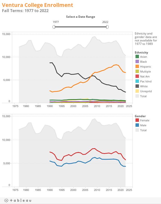 Ventura College EnrollmentFall Terms: 1977 to 2015