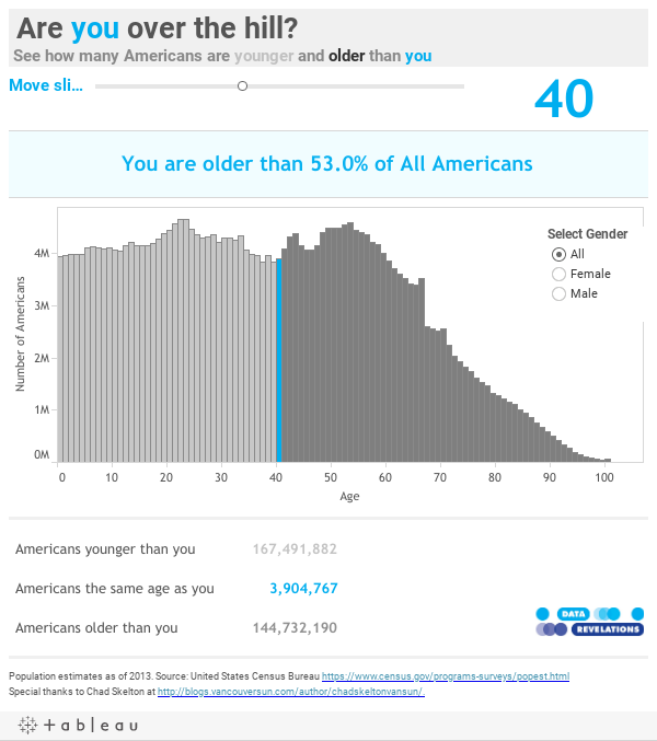 Are you over the hill?See how many Americans are younger and older than you