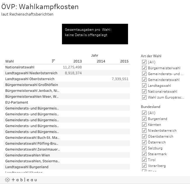 ÖVP: Wahlkampfkostenlaut Rechenschaftsberichten