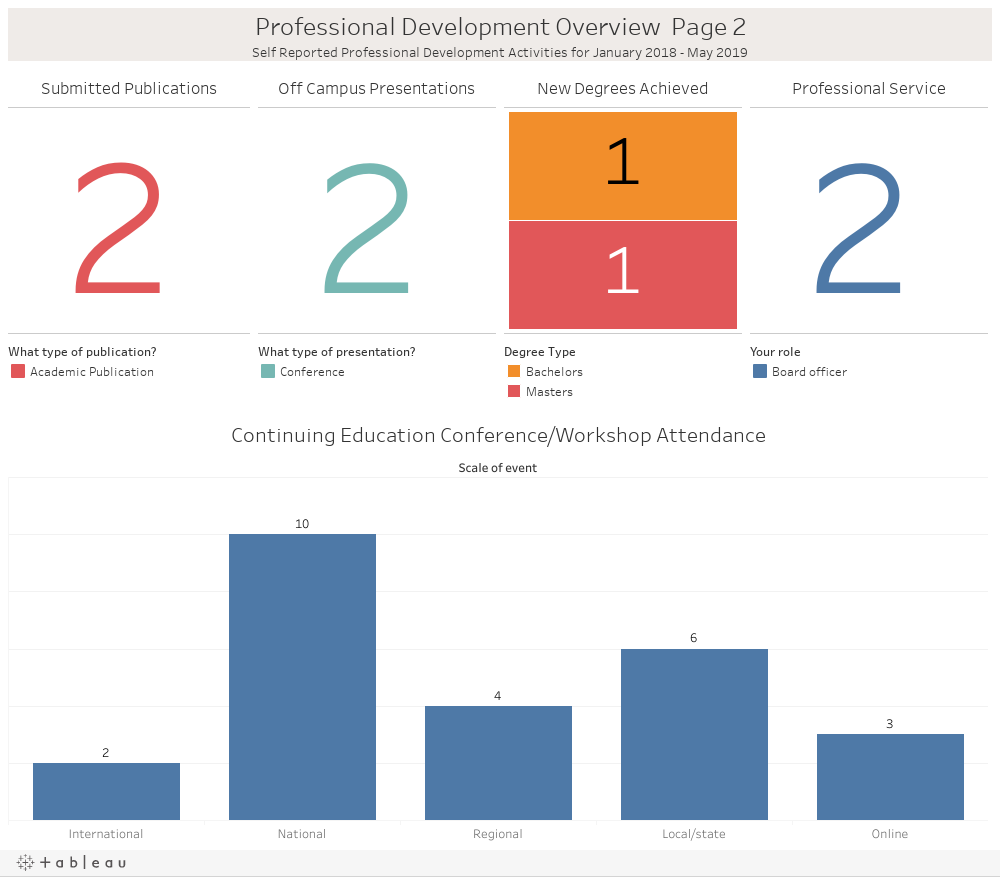 Professional Development Overview  Page 1