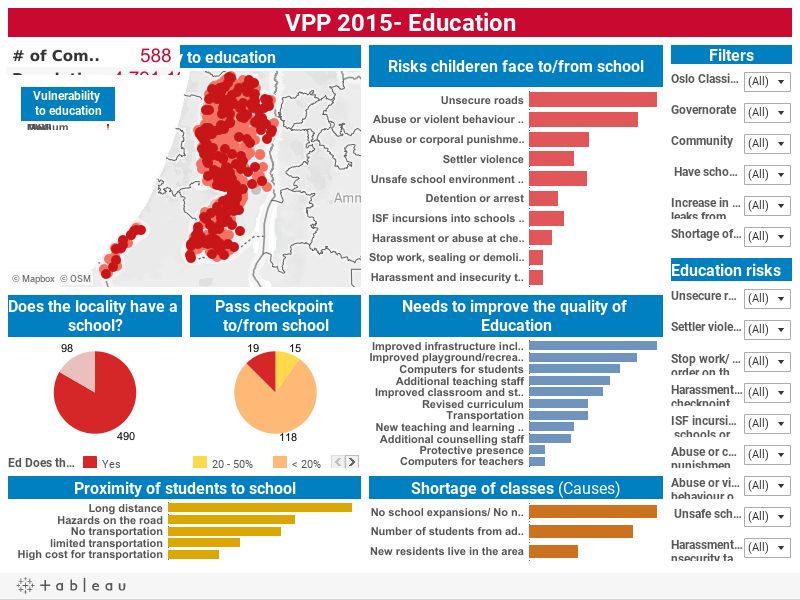 VPP 2015- Education