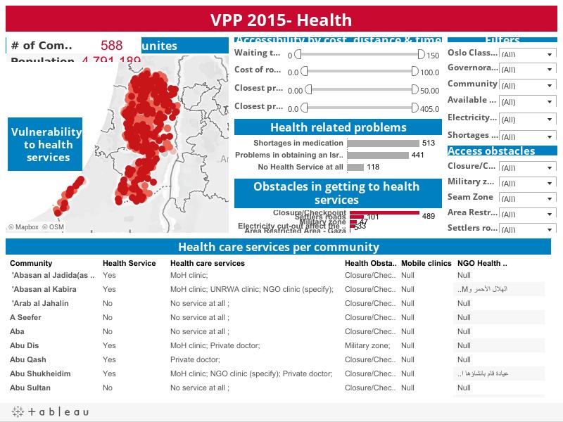 VPP 2015- Health