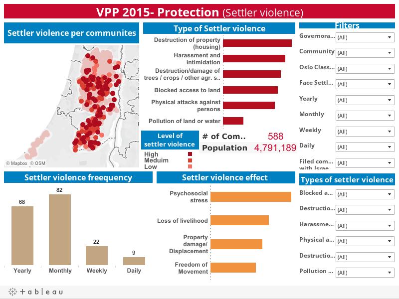 VPP 2015- Protection (Settler violence)