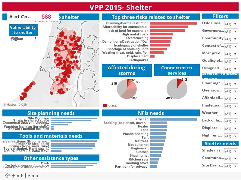 VPP 2015- Shelter