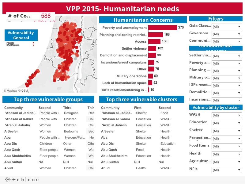 VPP 2015- Humanitarian needs