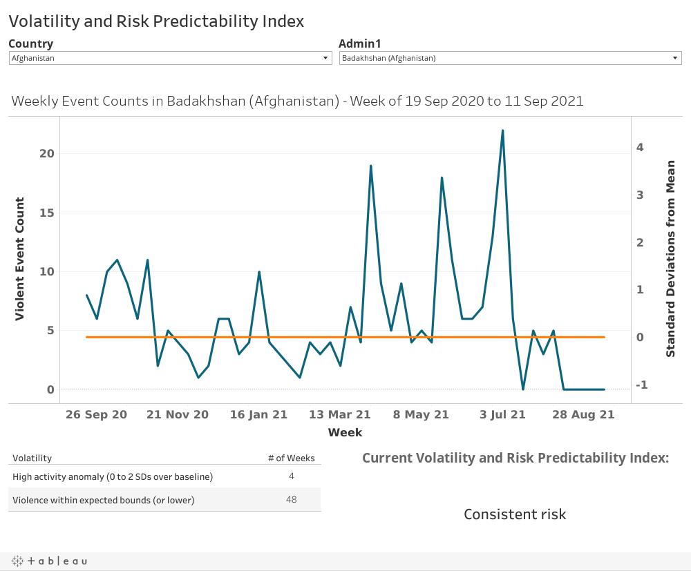 Volatility and Risk Predictability Index