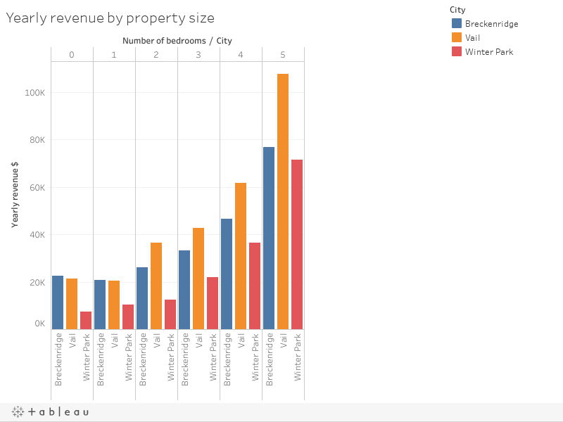 Vacation rentals yearly revenue by property size