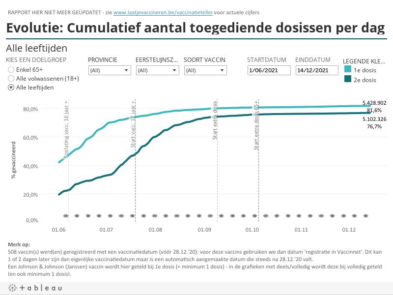 Evolutie: Cumulatief aantal toegediende dosissen per dag