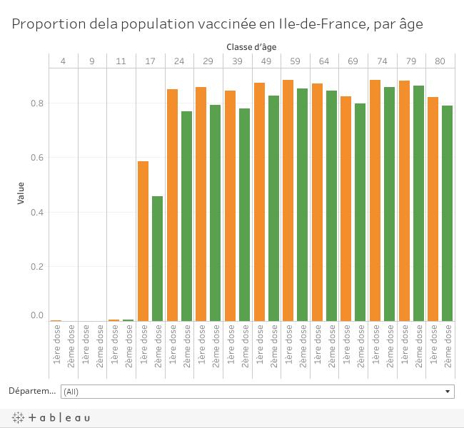 Proportion dela population vaccinée en Ile-de-France par âge