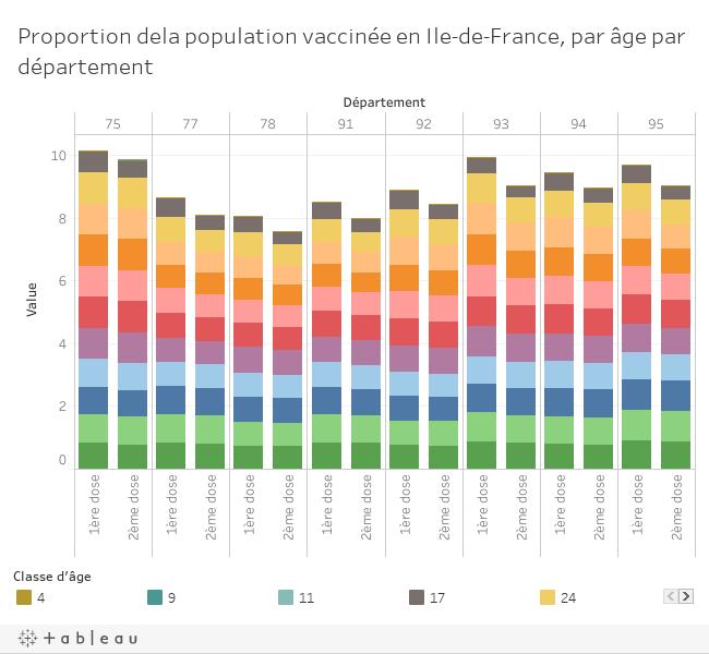 Proportion population vaccinée par âge et par département