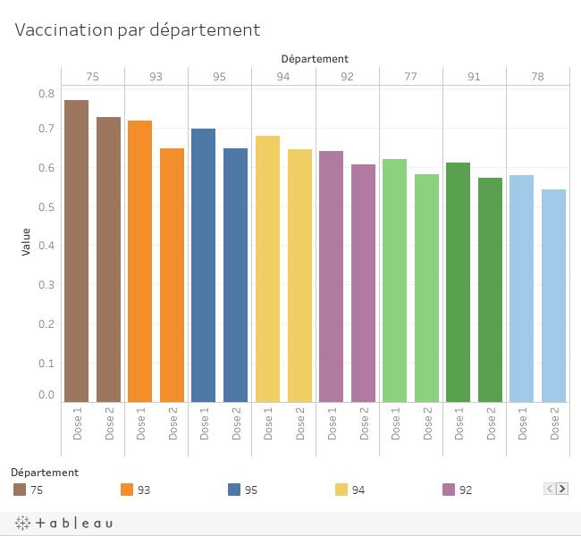 Vaccination IDF par département