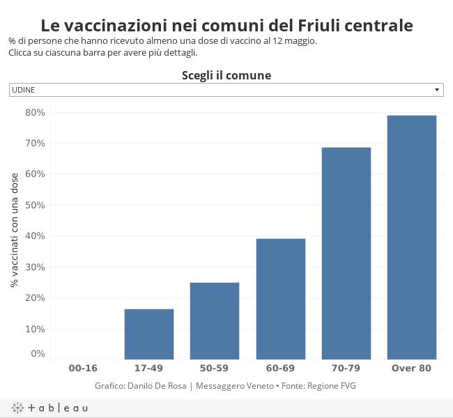 Le vaccinazioni nei comuni del Friuli centrale% di persone che hanno ricevuto almeno una dose di vaccino al 12 maggio.Clicca su ciascuna barra per avere più dettagli.