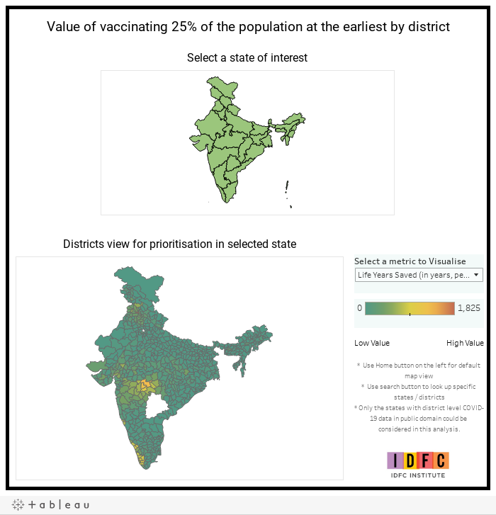 Value of vaccinating 25% of the population at the earliest by district