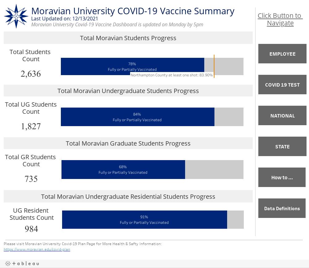 VaccineDashboard