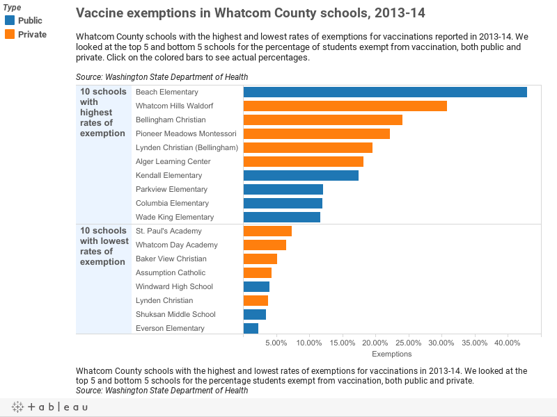 Vaccine exemptions in Whatcom County schools, 2013-14Whatcom County schools with the highest and lowest rates of exemptions for vaccinations reported in 2013-14. We looked at the top 5 and bottom 5 schools for the percentage of students exempt from vacc