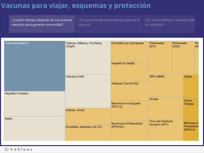Vacunas para viajar, esquemas y protección