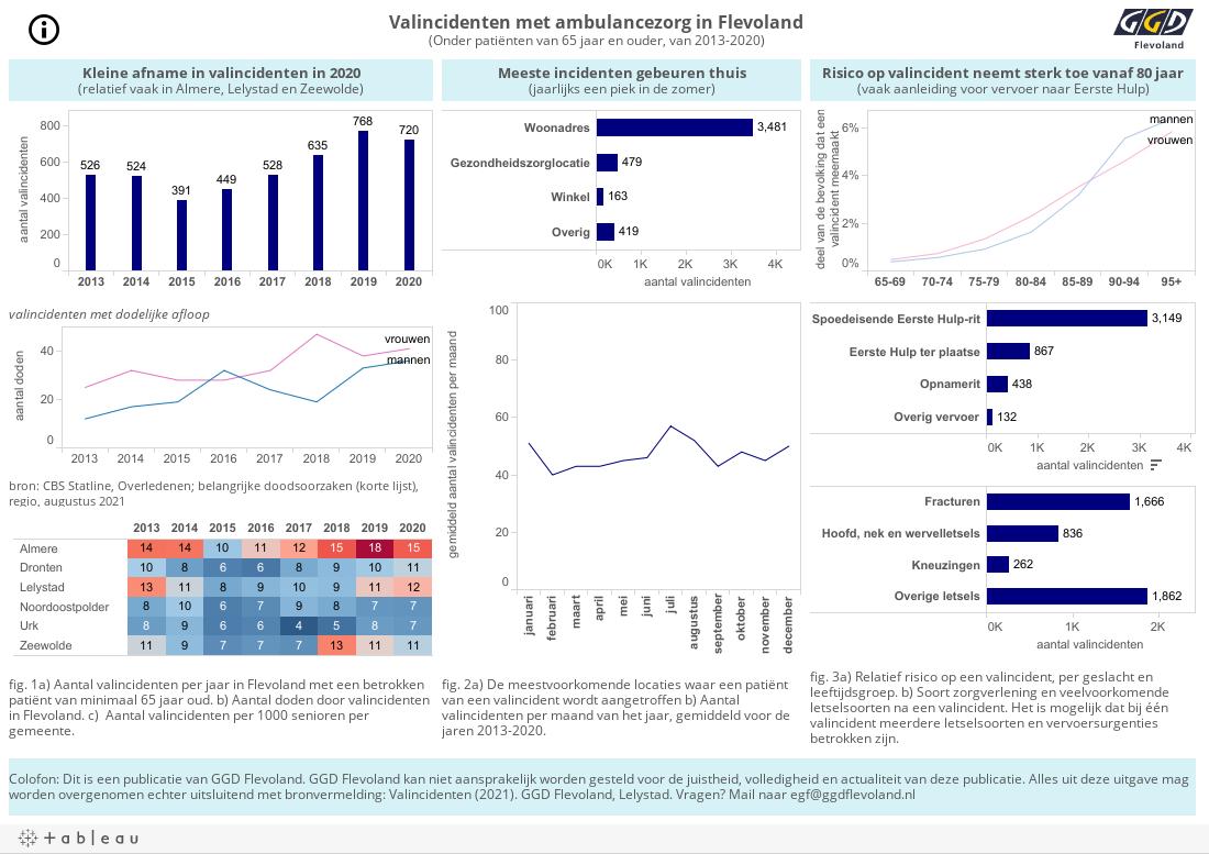 Valincidenten in Flevoland (Ambite)Onder patiënten van 60 jaar en ouder, tussen 2013 en 2016