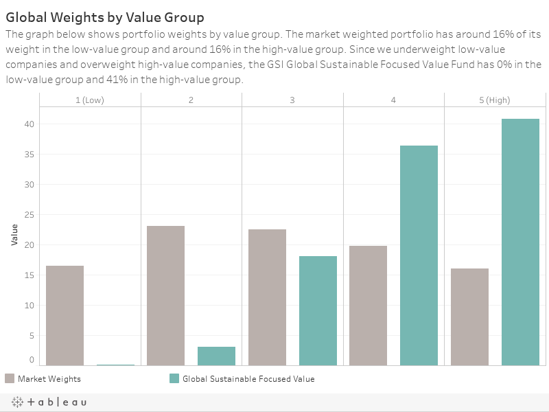 Global Weights by Value GroupThe graph below shows portfolio weights by value group. The market weighted portfolio has around 20% of its weight in the low-value group and around 17% in the high-value group. Since we underweight low-value companies and ov