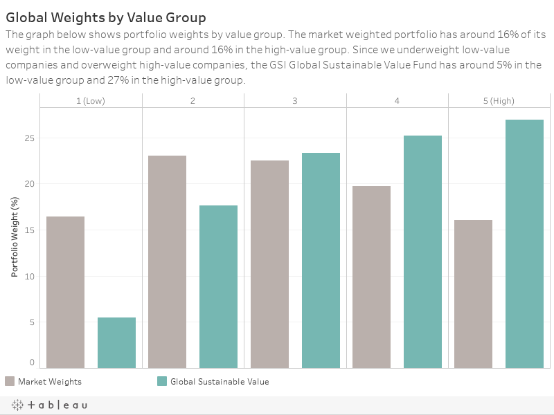 Global Weights by Value GroupThe graph below shows portfolio weights by value group. The market weighted portfolio has around 16% of its weight in the low-value group and around 17% in the high-value group. Since we underweight low-value companies and ov