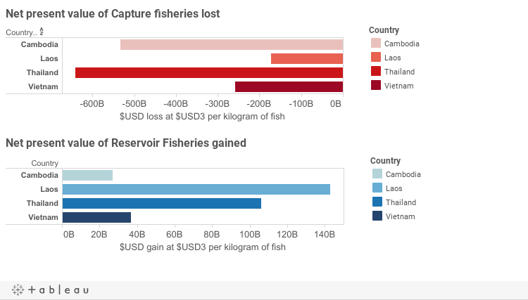 Capture Loss to Reservoir gain @ $USD3.00/kg of fish