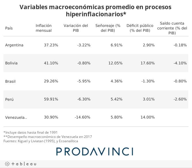 Variables macroeconómicas promedio en procesos hiperinflacionarios*