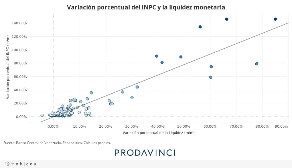 Variación porcentual del INPC y la liquidez monetaria