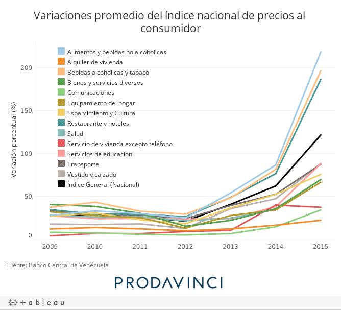 Variaciones promedio del índice nacional de precios al consumidor