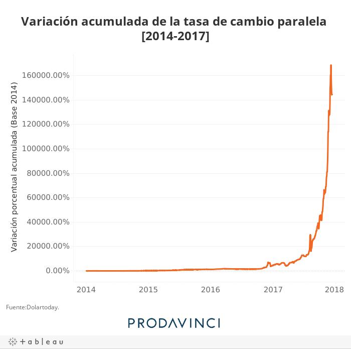 Variación acumulada de la tasa de cambio paralela [2014-2017]