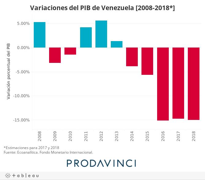 Variaciones del PIB de Venezuela [2008-2018*]
