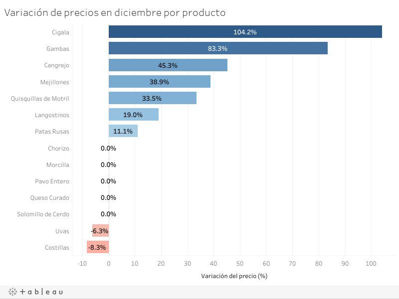 Variación de precios en diciembre por producto