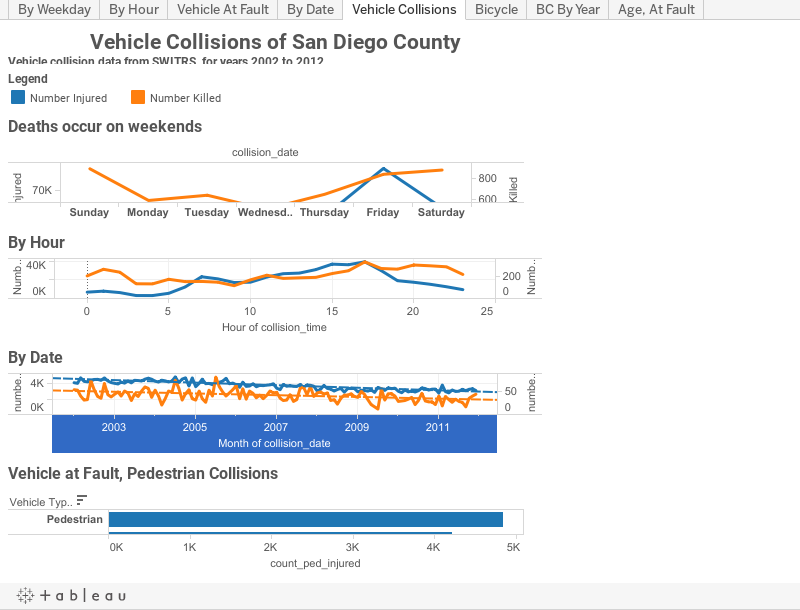 Vehicle Collisions