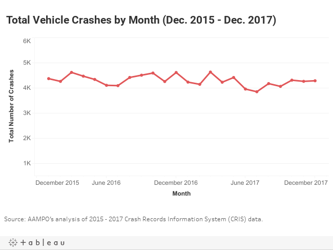 Total Vehicle Crashes by Month