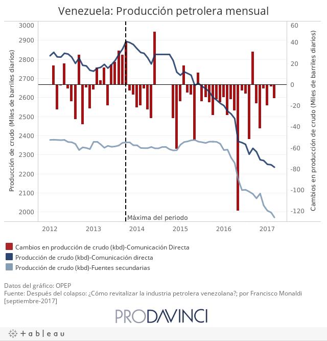 Venezuela: Producción petrolera mensual