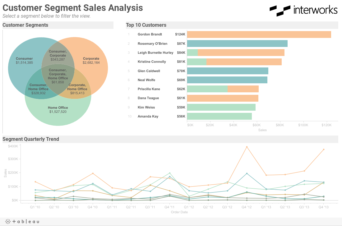 Actionable venn diagrams in tableau interworks customer segment sales analysisselect a segment below to filter the view pooptronica Image collections