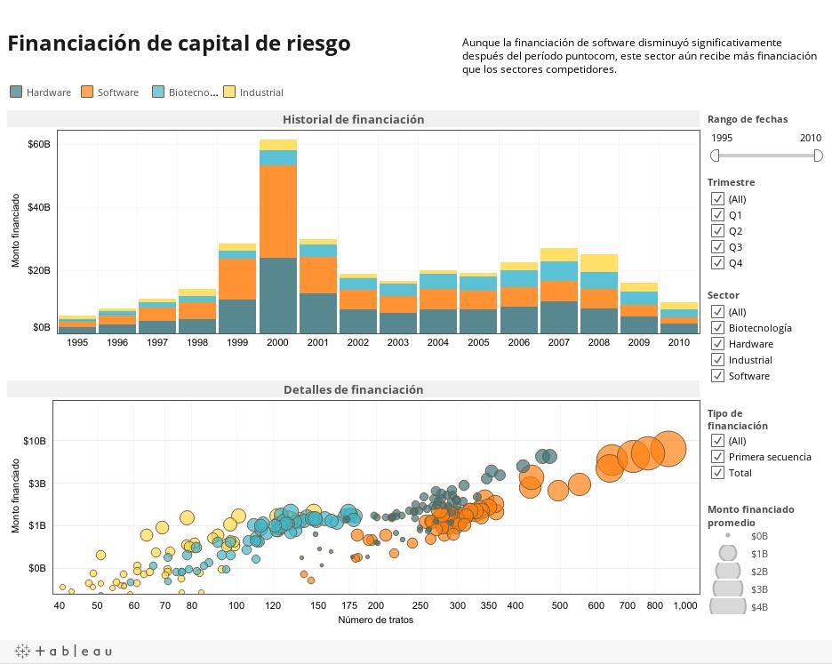 Financiación de capital de riesgo