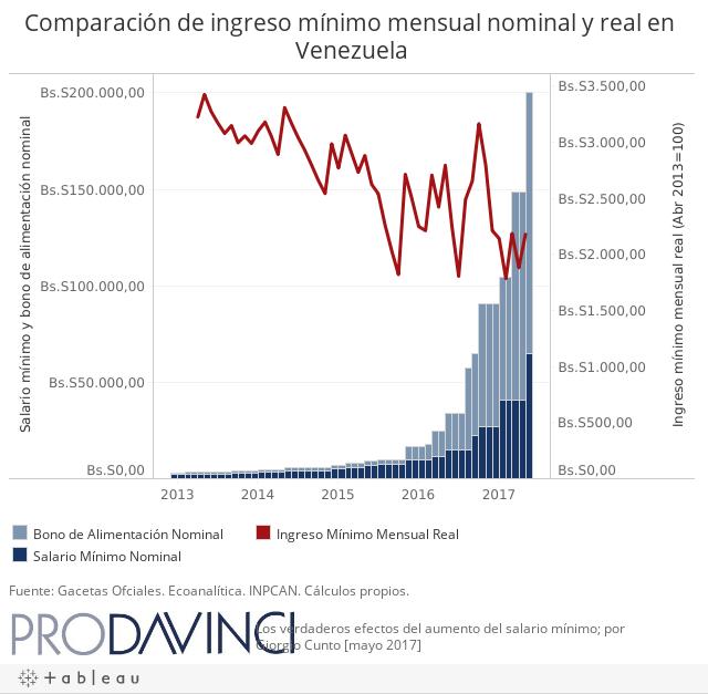 Comparación de ingreso mínimo mensual nominal y real en Venezuela