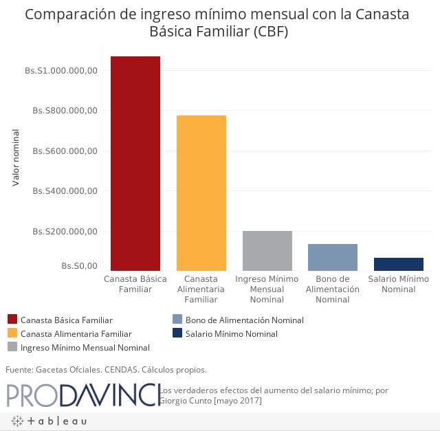 Comparación de ingreso mínimo mensual con la Canasta Familiar Básica (CFB)