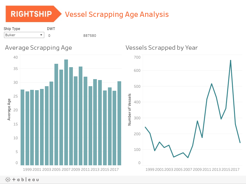 Vessel Scrapping Age Analysis