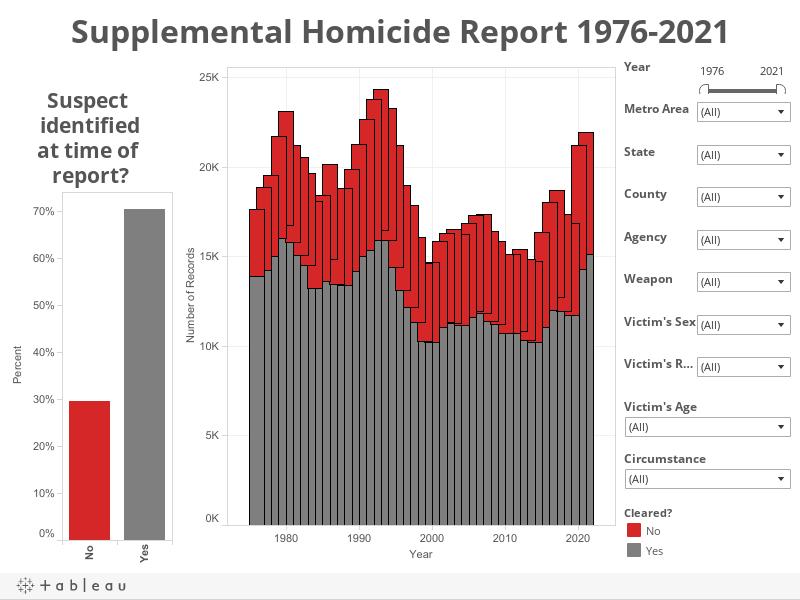 Supplemental Homicide Report 1976-2020